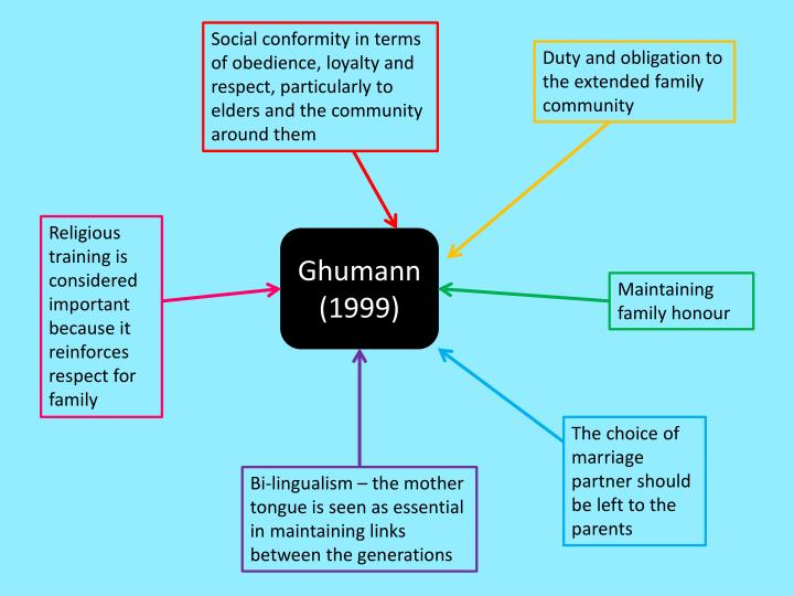 Social conformity in terms of obedience, loyalty and respect, particularly to elders and the community around them