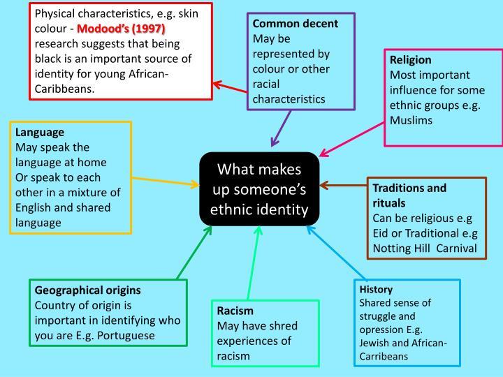 Physical characteristics, e.g. skin colour -