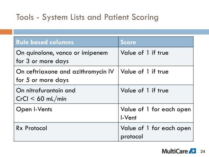 Tools - System Lists and Patient Scoring
