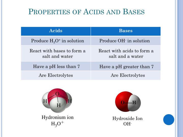 Properties of acids and bases1