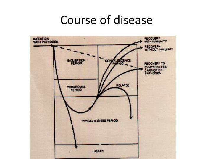 Course of disease