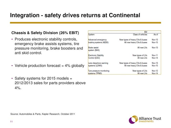 Integration - safety drives returns at Continental