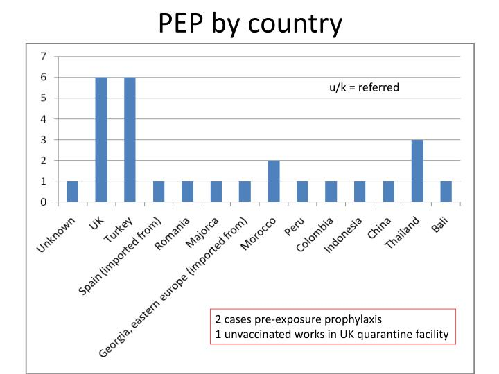 PEP by country