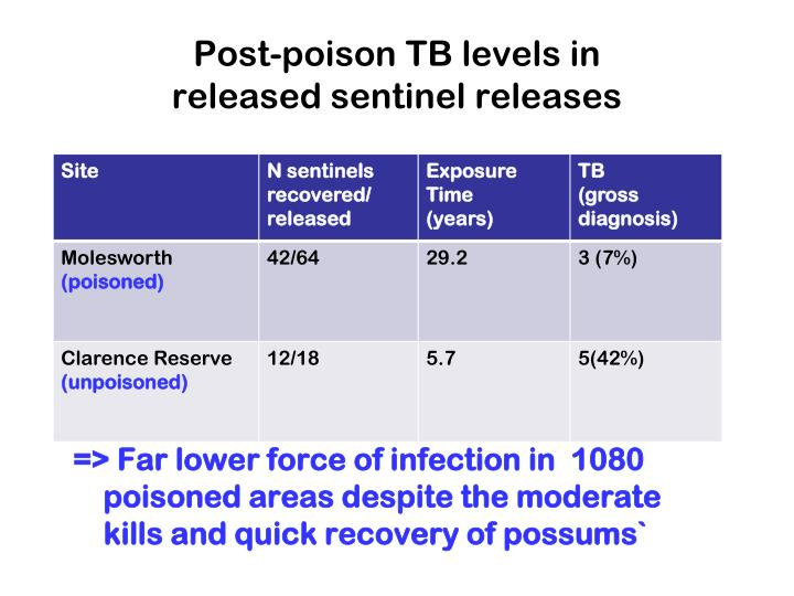 Post-poison TB levels in