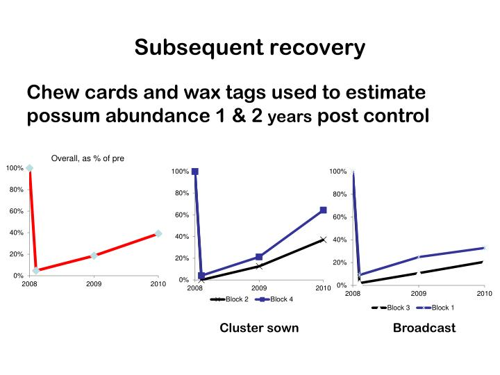 Subsequent recovery