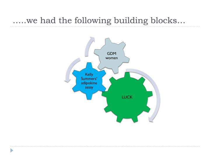 …..we had the following building blocks…