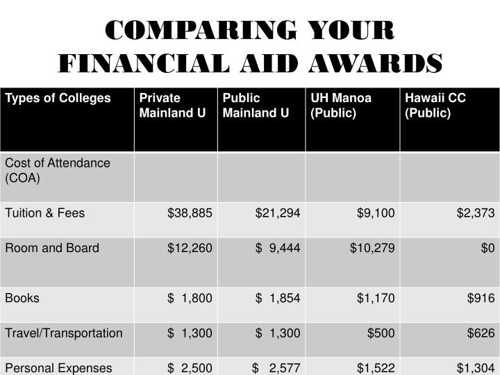 COMPARING YOUR FINANCIAL