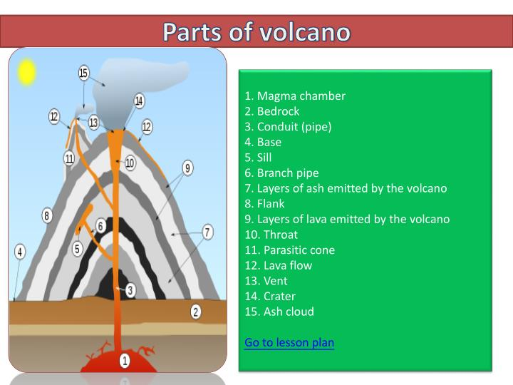 PPT - Parts of volcano PowerPoint Presentation - ID:2365613