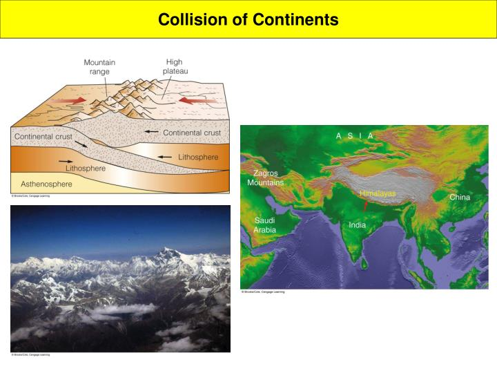 Collision of Continents