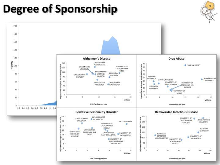Degree of Sponsorship