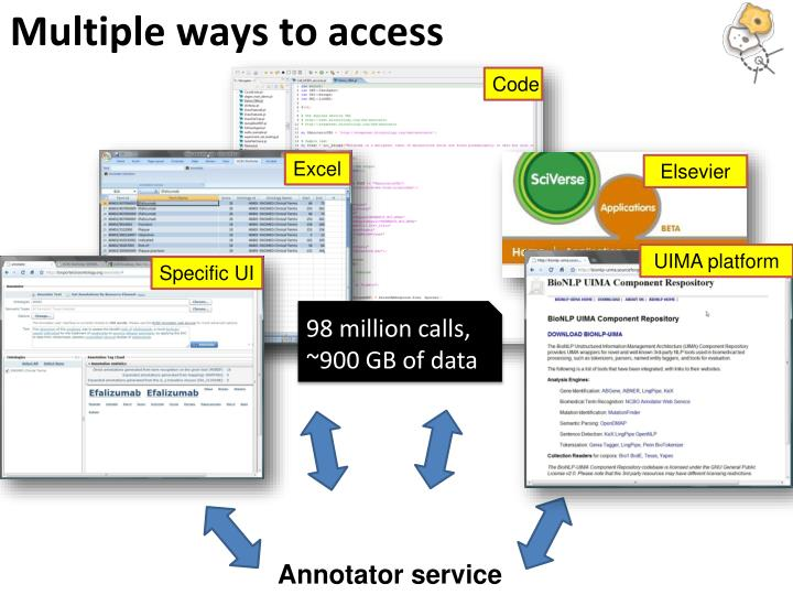 Multiple ways to access