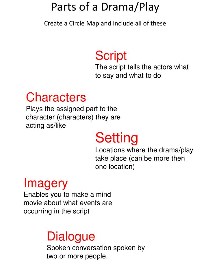 Parts of a Drama/Play