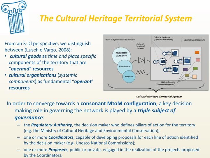 The Cultural Heritage Territorial System