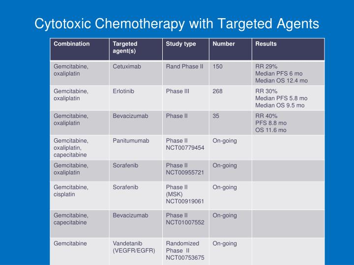 Cytotoxic Chemotherapy with Targeted