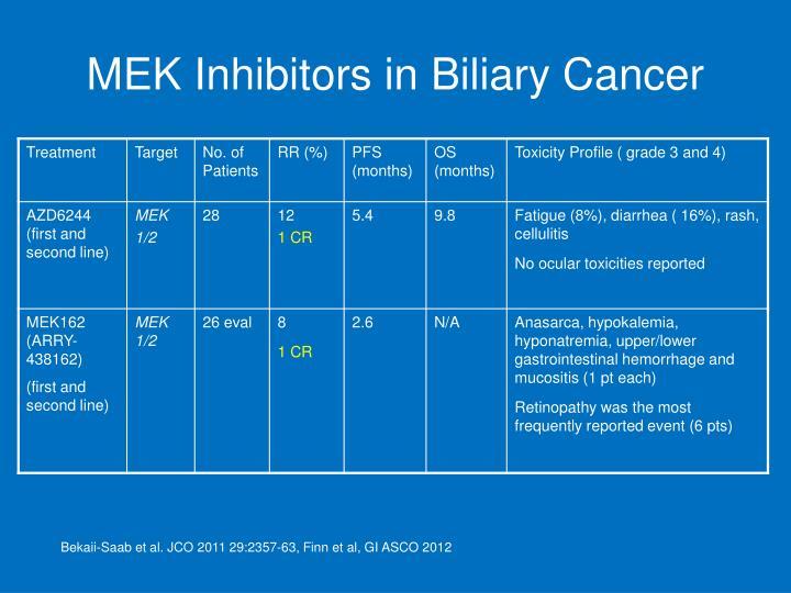 MEK Inhibitors in Biliary Cancer