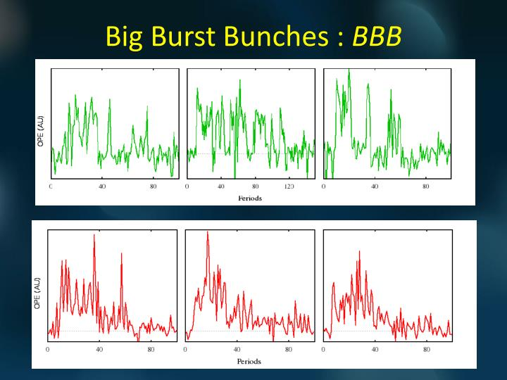 Big Burst Bunches :