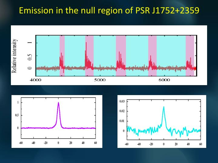 Emission in the null region of PSR J1752+2359