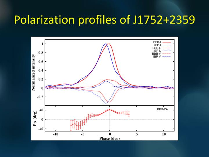 Polarization profiles of J1752+2359