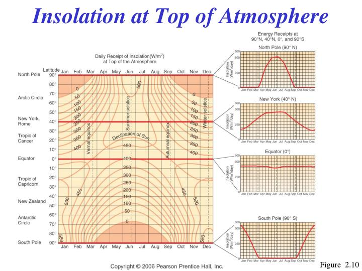 Insolation at Top of Atmosphere