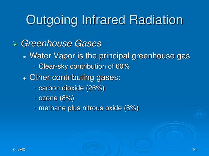 Outgoing Infrared Radiation