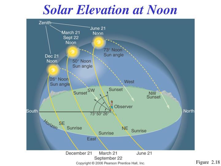 Solar Elevation at Noon