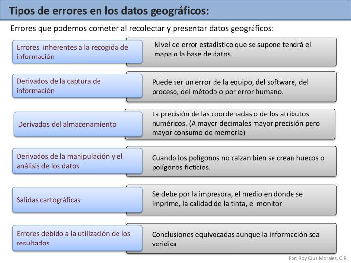 Tipos de errores en los datos geográficos: