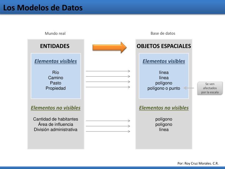 Los Modelos de Datos