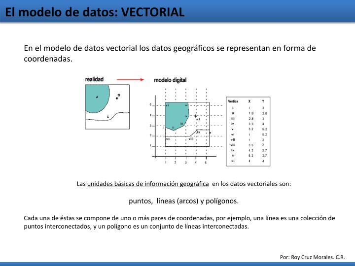 El modelo de datos: VECTORIAL
