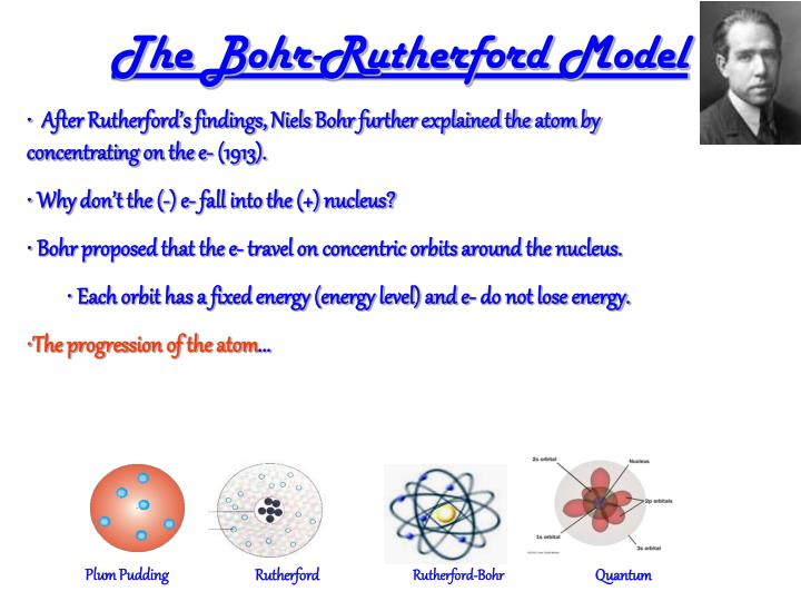 The Bohr-Rutherford Model