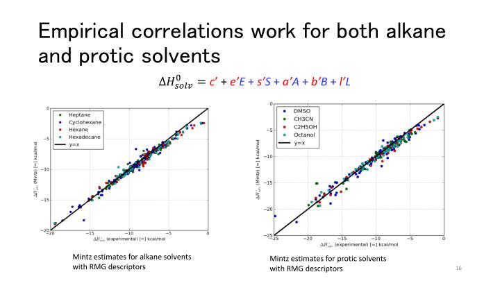 Empirical correlations work for both alkane and protic solvents