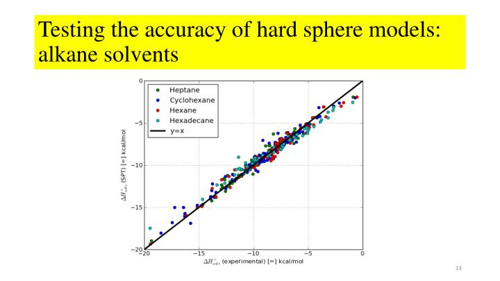 Testing the accuracy of hard sphere models: alkane solvents