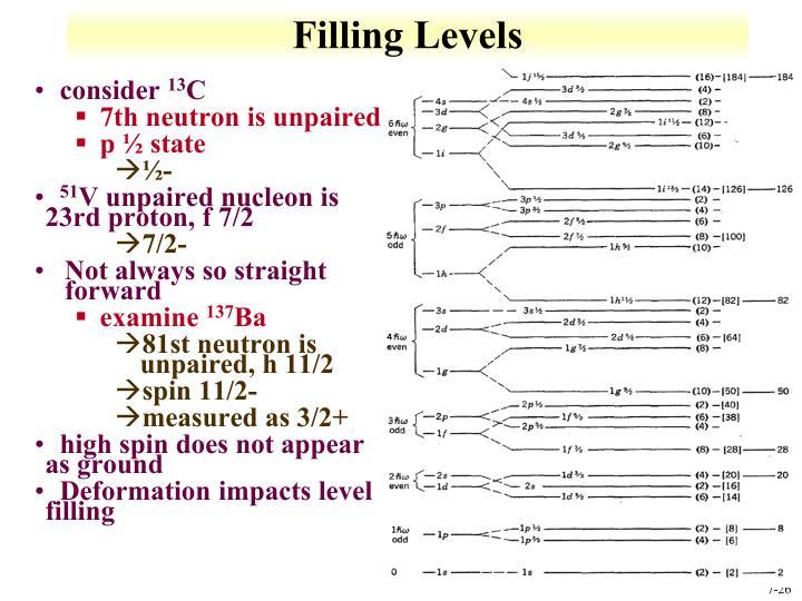Filling Levels