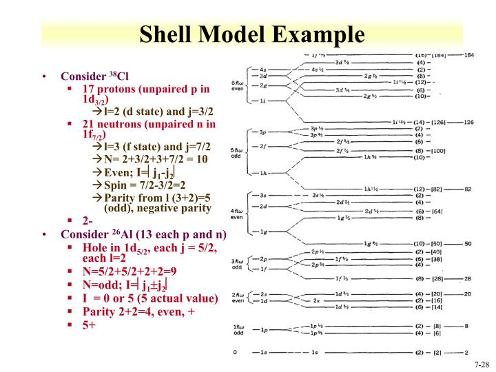 Shell Model Example
