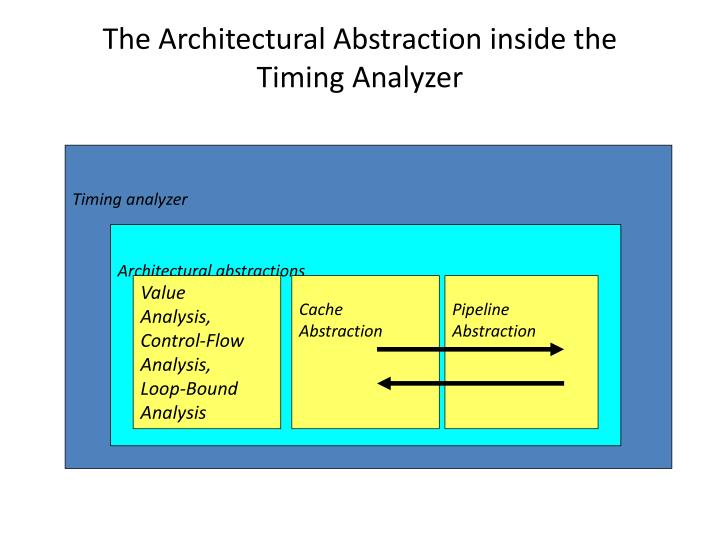 The Architectural Abstraction inside the Timing Analyzer