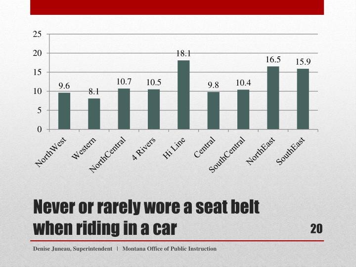 Never or rarely wore a seat belt when riding in a car