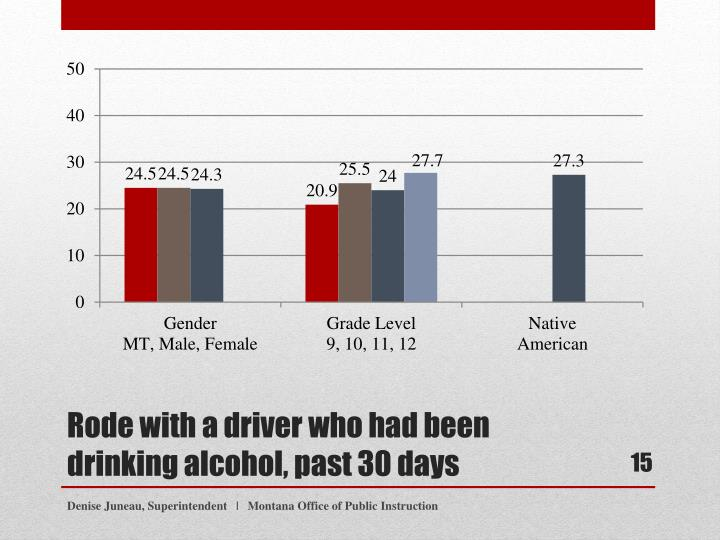 Rode with a driver who had been drinking alcohol, past 30 days