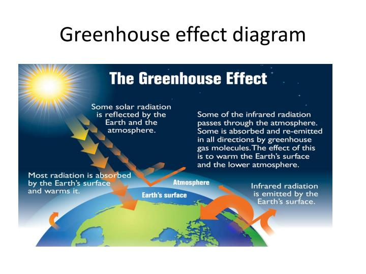 Ppt The Greenhouse Effect Powerpoint Presentation Id2369310