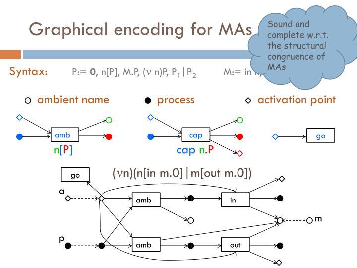 Graphical encoding for mas