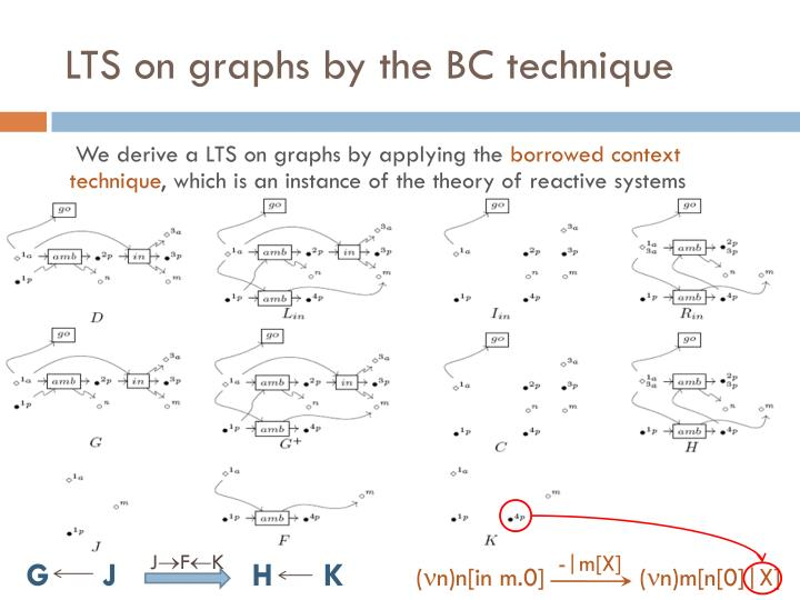 LTS on graphs by the BC technique