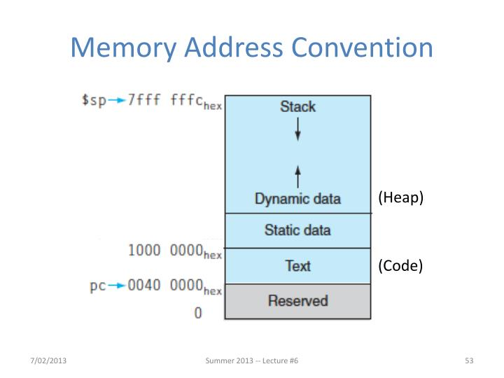 Memory Address Convention