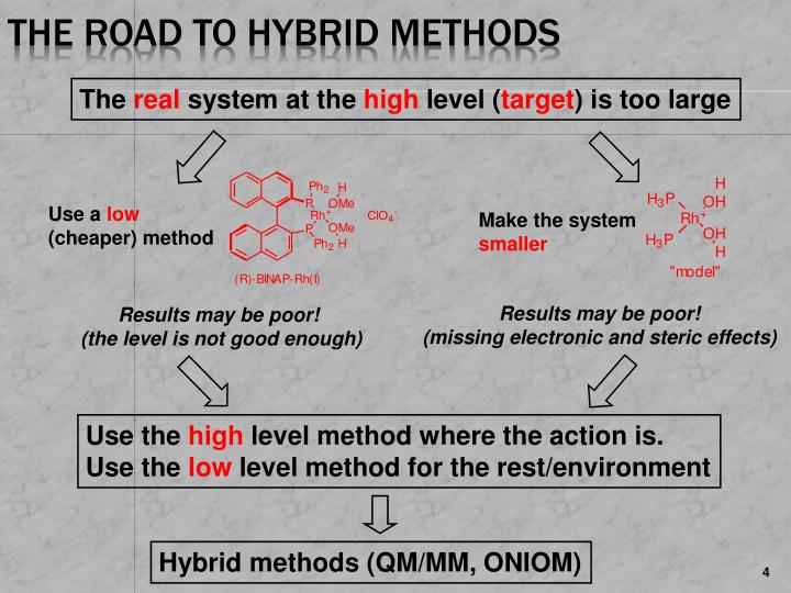 The Road to Hybrid Methods