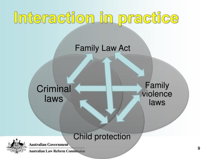 Interaction in practice