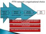 ftth network s organisational choice