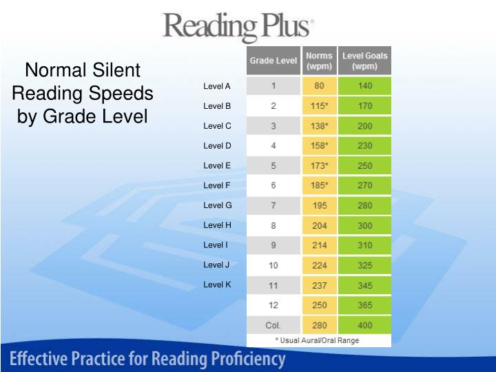 Normal Silent Reading Speeds by Grade Level