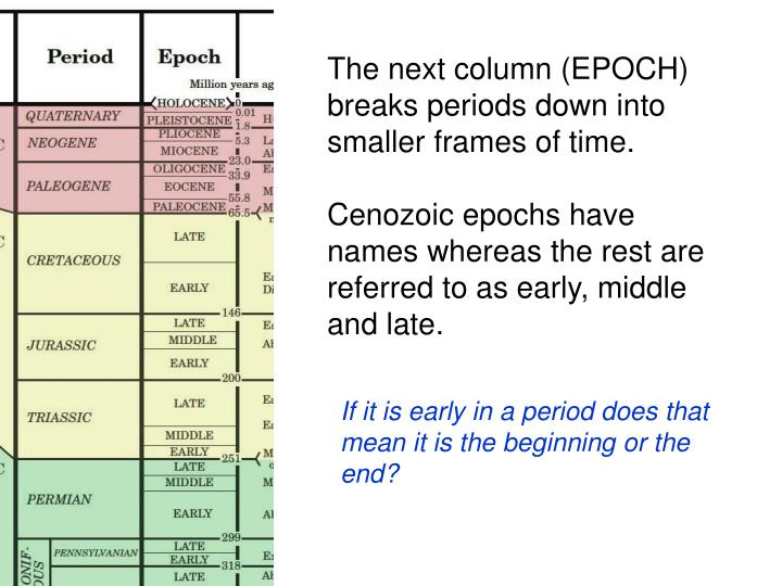 The next column (EPOCH) breaks periods down into smaller frames of time.