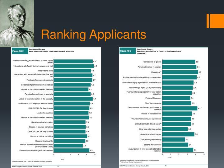 Ranking Applicants