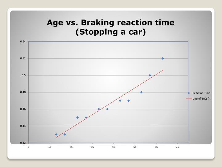 Age vs. Braking reaction time