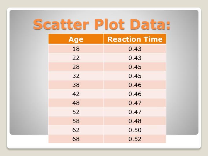 Scatter Plot Data