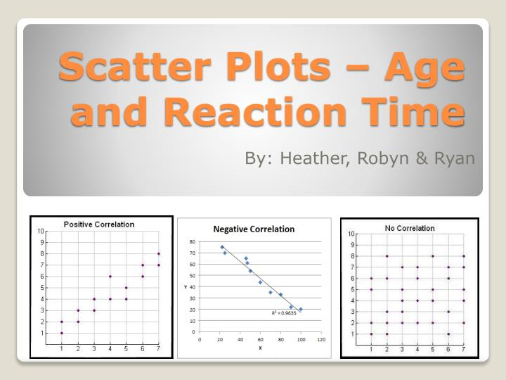 Scatter plots age and reaction time