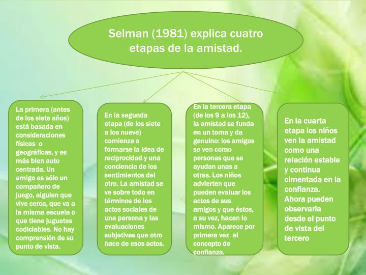 Selman (1981) explica cuatro etapas de la amistad.